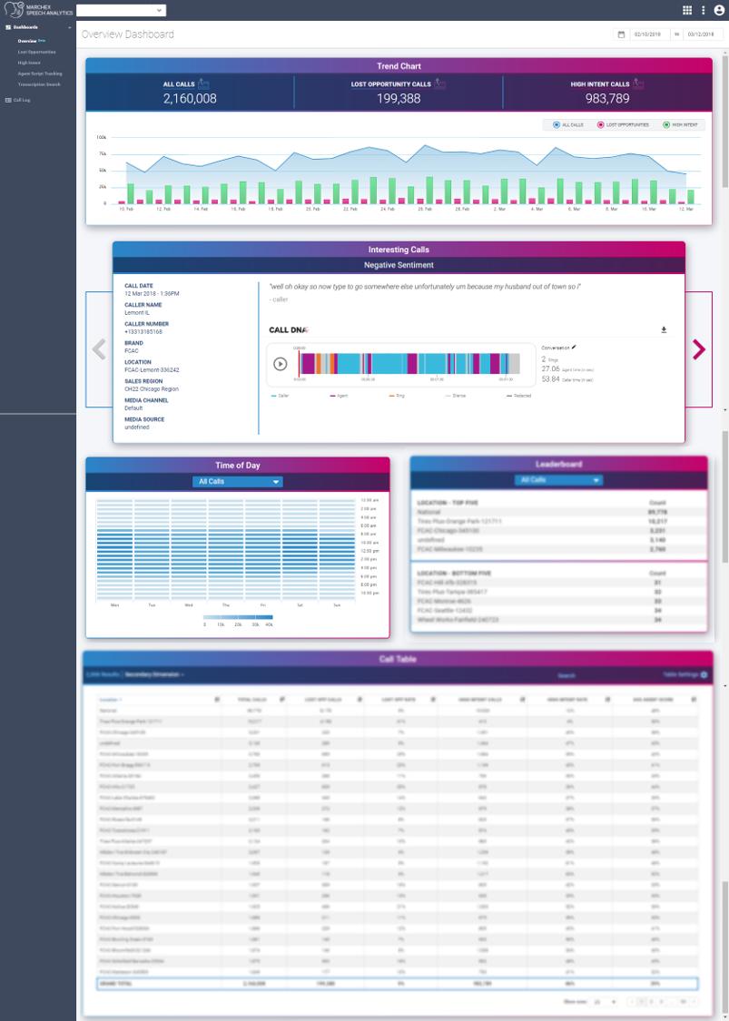 marchex speech analytics new dashboard