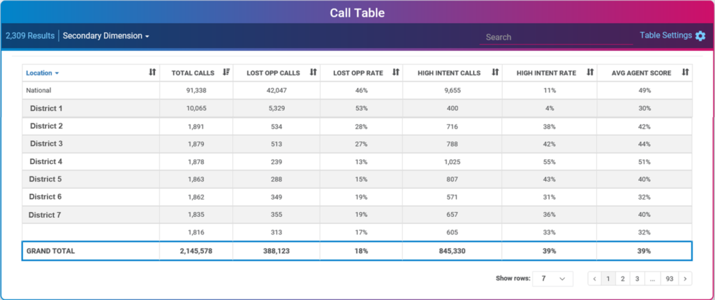 Speech Analytics Dashboard - Call Table
