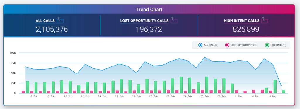 Speech Analytics Dashboard - Trend Chart