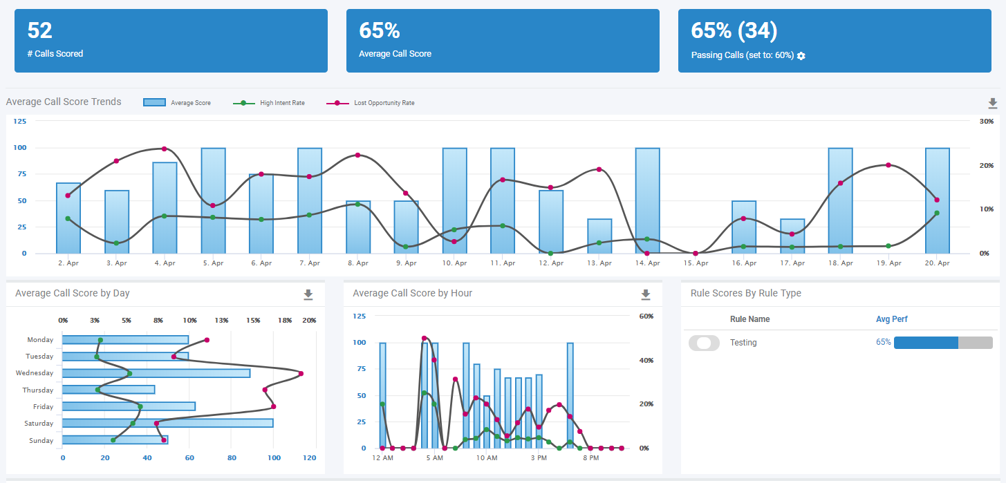 Agent Script Tracking Dashboard within Marchex Speech Analytics
