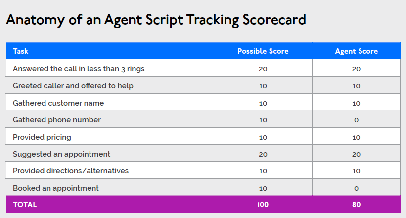 Agent Script Tracking Success Story: How script tracking increased a ...