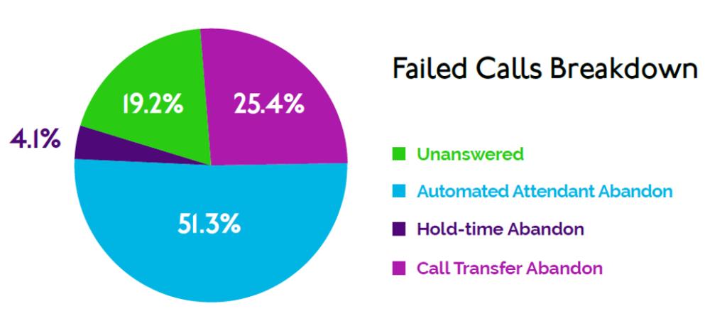 Auto Report blog graph