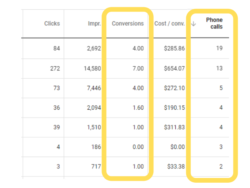 conversions and phone calls chart paid search