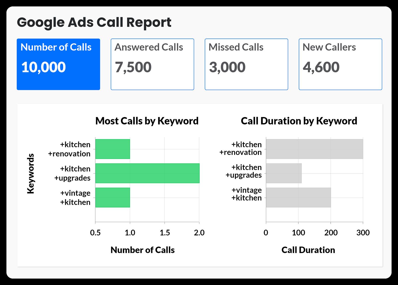 Marketing Edge Google Ads Call Report